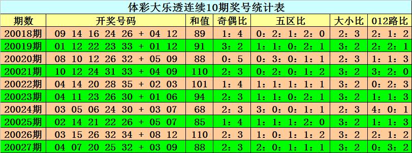 [公益彩票]阿旺大乐透第20028期:前区奇偶比1-4