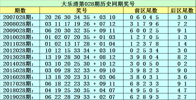 [公益彩票]李太阳大乐透第20028期:前区必杀尾2