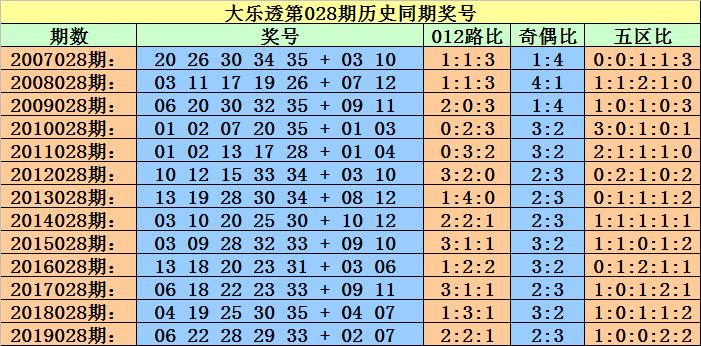[公益彩票]小霸王大乐透第20028期:龙头关注09