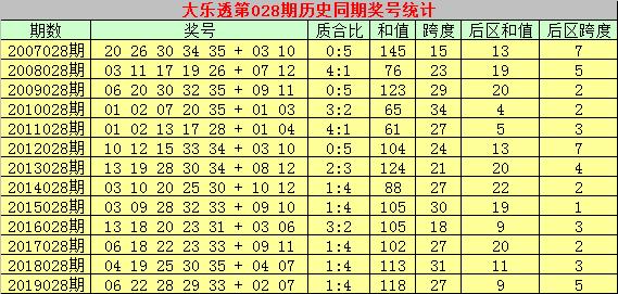 [公益彩票]乾兵大乐透第20028期:双胆推荐10 32