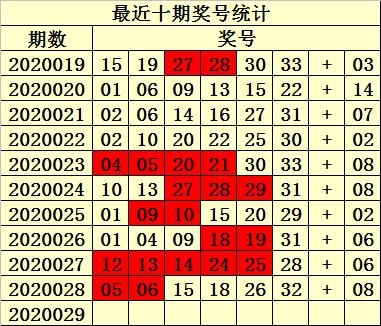 [公益彩票]易衍双色球第20029期:红胆关注13和27