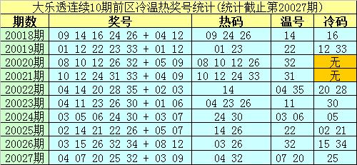[公益彩票]南华天大乐透第20028期:本期温码看12