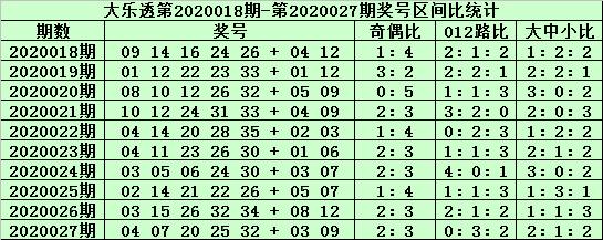 [公益彩票]郑飞大乐透第20028期:胆码关注04 14
