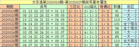 [公益彩票]闲人大乐透第20028期:后区看一大一小