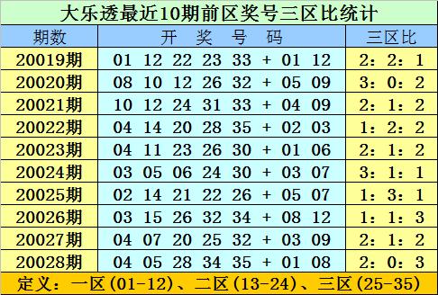 [公益彩票]双贵大乐透第20029期:前区胆码03 12