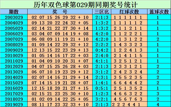 [公益彩票]刘贵双色球第20029期:一码蓝球关注01