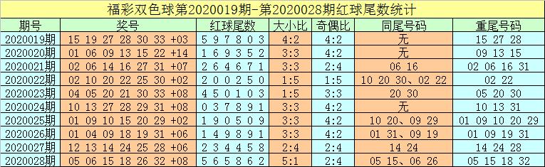 [公益彩票]牛飞双色球第20029期:龙头关注05 10