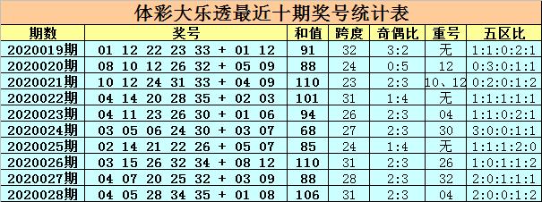[公益彩票]卜算子大乐透第20029期:胆码看01 16