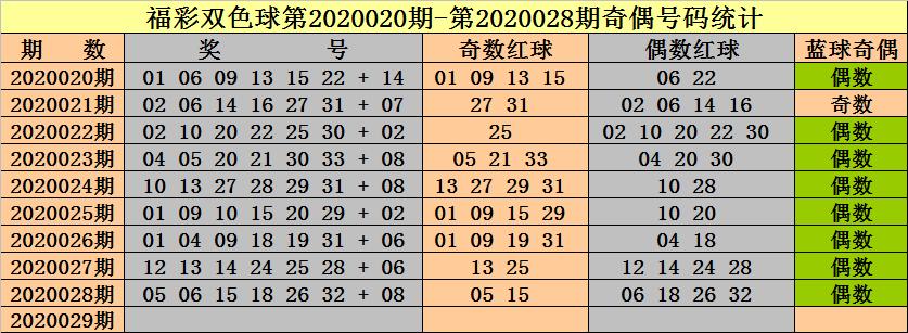 [公益彩票]钟天双色球第20029期:奇偶比推荐3-3