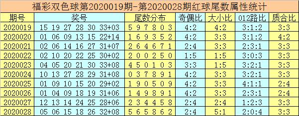 [公益彩票]唐龙双色球第20029期:蓝球参考尾数2