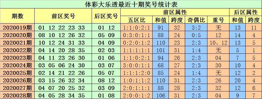 [公益彩票]小易大乐透第20029期:奇偶比关注2-3