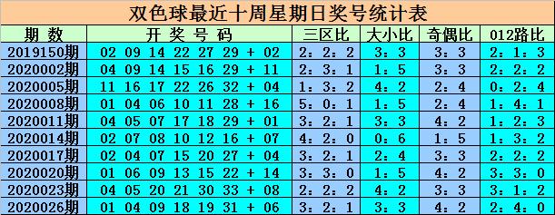 [公益彩票]杨村长双色球第20029期:连号关注02 03