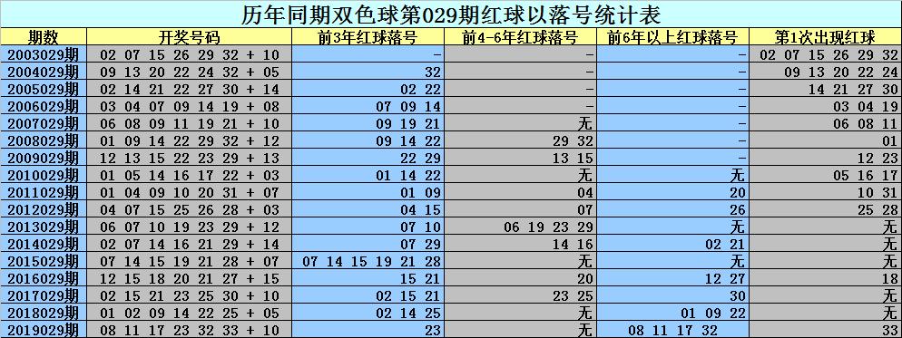 [公益彩票]刘科长双色球第20029期:龙头看02 05
