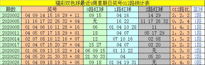 [公益彩票]太湖叟双色球第20029期:红球双胆15 27