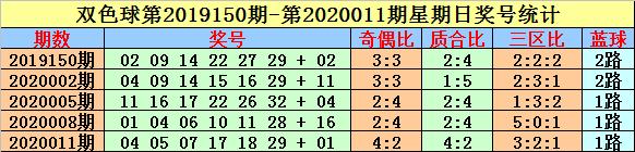 [公益彩票]英豪双色球第20029期:三区比看1-3-2