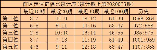 [公益彩票]林啸大乐透第20029期:胆码关注13 24
