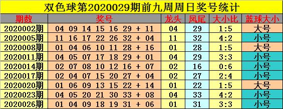 [公益彩票]钟玄双色球第20029期:大小比关注4-2