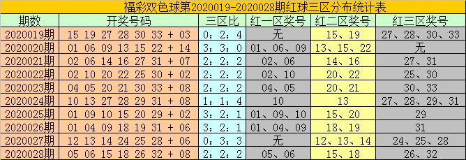 [公益彩票]耀阳双色球第20029期:蓝球关注大号15