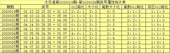 [公益彩票]吕洞阳大乐透第20029期:012路比2-2-1