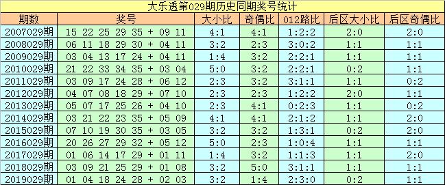 [公益彩票]刘科长大乐透第20029期:前区胆10 16