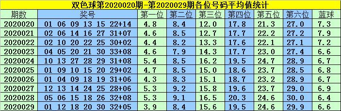 [公益彩票]韩菲双色球第20030期:红球双胆13 33
