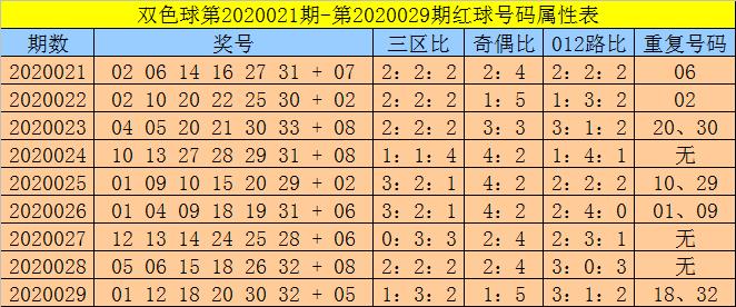 [公益彩票]孙强双色球第20030期:蓝球2路码续出