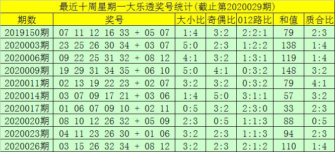 [公益彩票]大剑仙大乐透第20029期:前区龙头参考06
