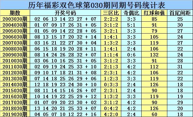 [公益彩票]乾兵双色球第20030期:红球三区比2-2-2