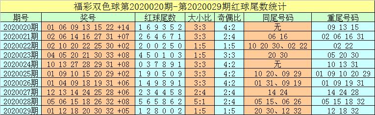 [公益彩票]牛飞双色球第20030期:红球两胆14 32