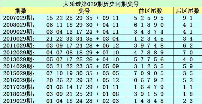[公益彩票]李太阳大乐透第20029期:前区必杀7尾