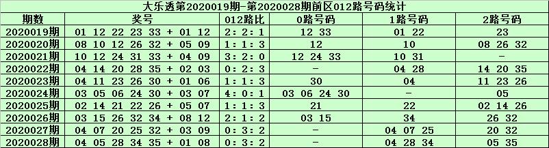 [公益彩票]天星大乐透第20029期:后区07 08 10