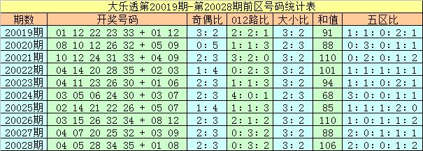 [公益彩票]夏姐大乐透第20029期:后区奇偶比1-1