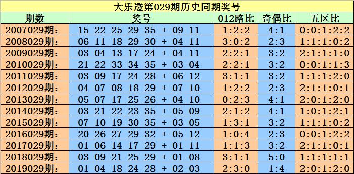 [公益彩票]小霸王大乐透第20029期:后区2路码热出