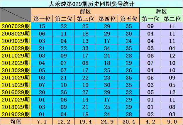 [公益彩票]李阳大乐透第20029期:后区杀06 08 10 11
