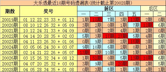 [公益彩票]豹王大乐透第20029期:后区独看0路码