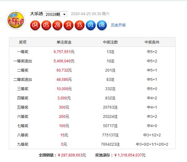 [公益彩票]黄大仙大乐透第20029期:后区两码02 04