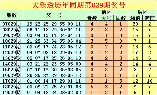 [公益彩票]唐龙大乐透第20029期:前区看好全偶组合