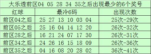 [公益彩票]南宫胜大乐透第20029期:后区0路码反弹