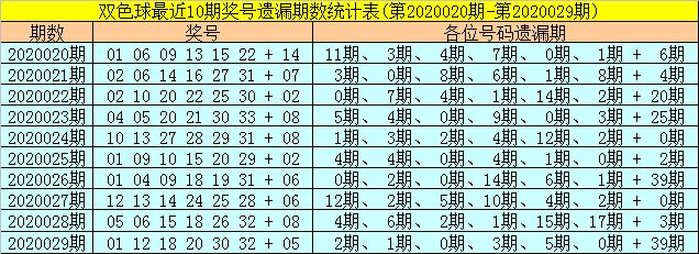 [公益彩票]聂明阳双色球第20030期:蓝球独胆04