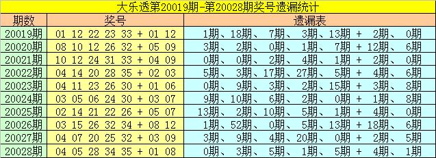 [公益彩票]崔妃大乐透第20029期:前区两胆10 14