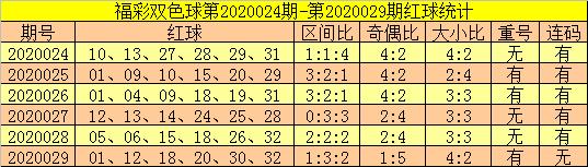 [公益彩票]郑飞双色球第20030期:红球龙头一码05