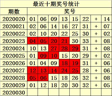 [公益彩票]易衍双色球第20030期:红球双胆15 21