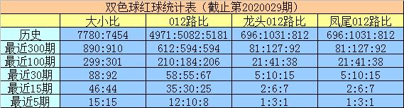 [公益彩票]明皇双色球第20030期:蓝球2码01 14