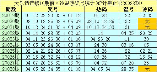 [公益彩票]南华天大乐透第20029期:后区冷码解冻