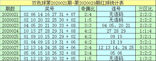 [公益彩票]杨村长双色球第20030期:蓝球看小码01