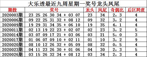 [公益彩票]钟玄大乐透第20029期:前区奇偶比1-4