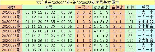 [公益彩票]闲人大乐透第20029期:前区龙头05