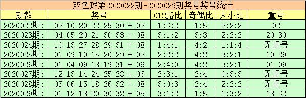 [公益彩票]玫瑰双色球第20030期:红球重号关注01