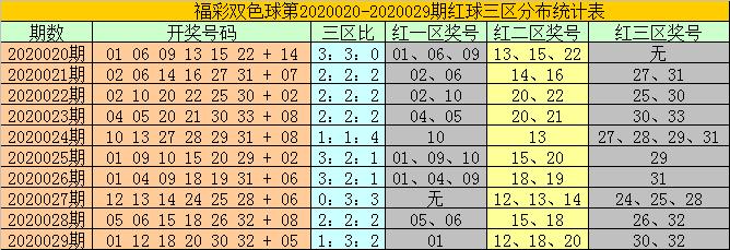 [公益彩票]耀阳双色球第20030期:关注0路蓝球15