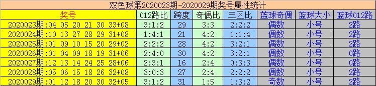 [公益彩票]易顶天双色球第20030期:三区比1-2-3